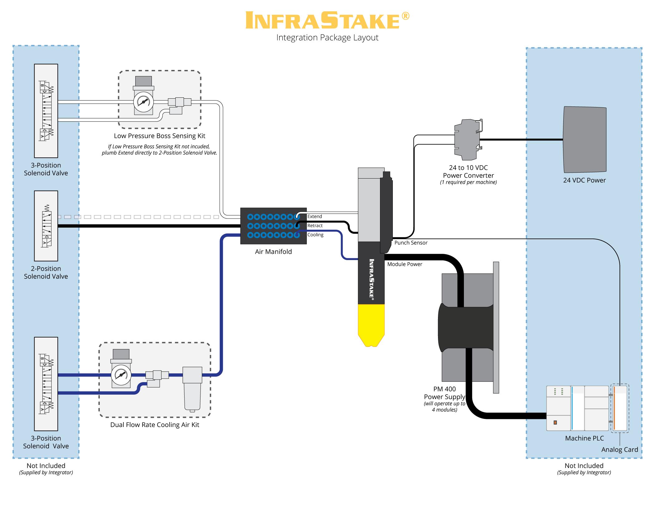 Download InfraStake Integration Package Layout